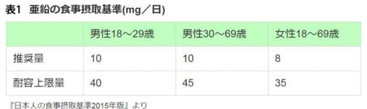 日本人の食事摂取基準2015亜鉛の摂取量