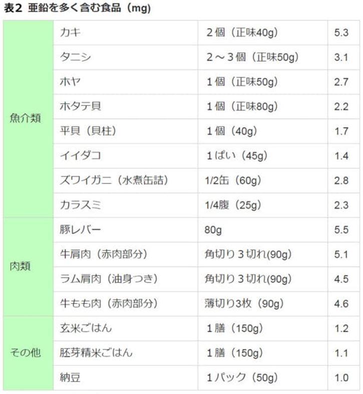 亜鉛を多く含む食べ物2