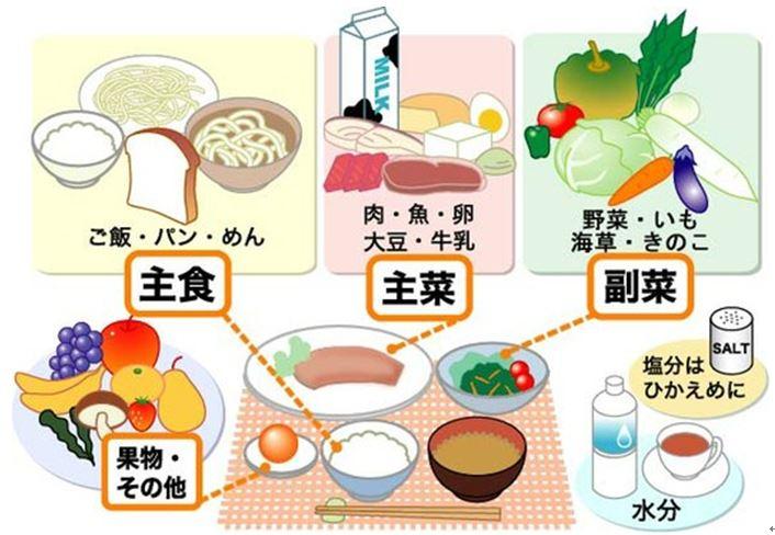 栄養バランスの良い食事